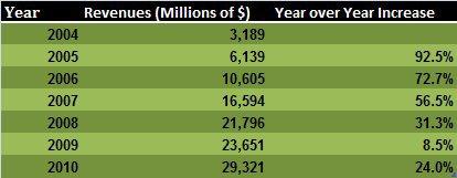 Google Revenues 2004-2010.jpg