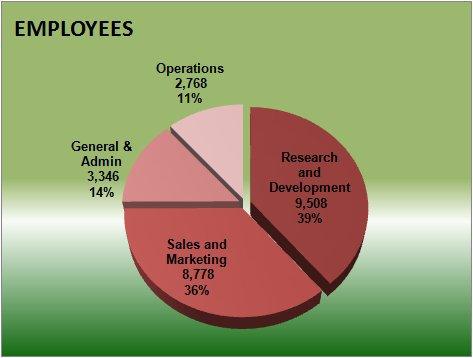 Google Employees 2010.jpg