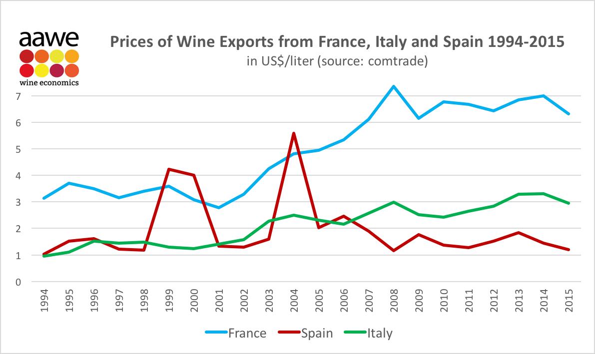wine-export-prices