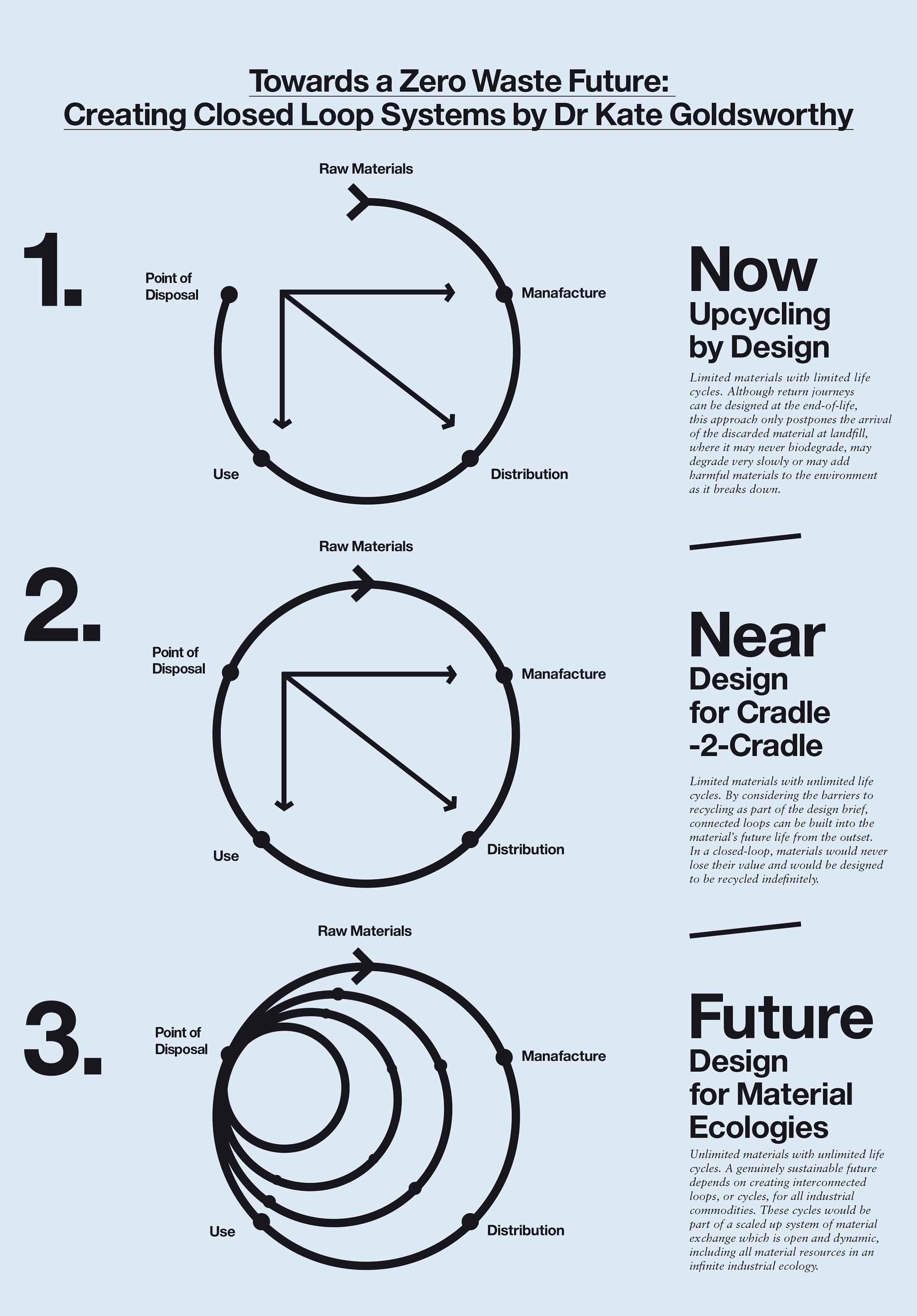 Design for Cyclability - Goldsworthy (2012)