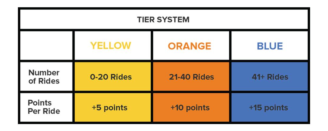 Marta-Rewards-Tier-System