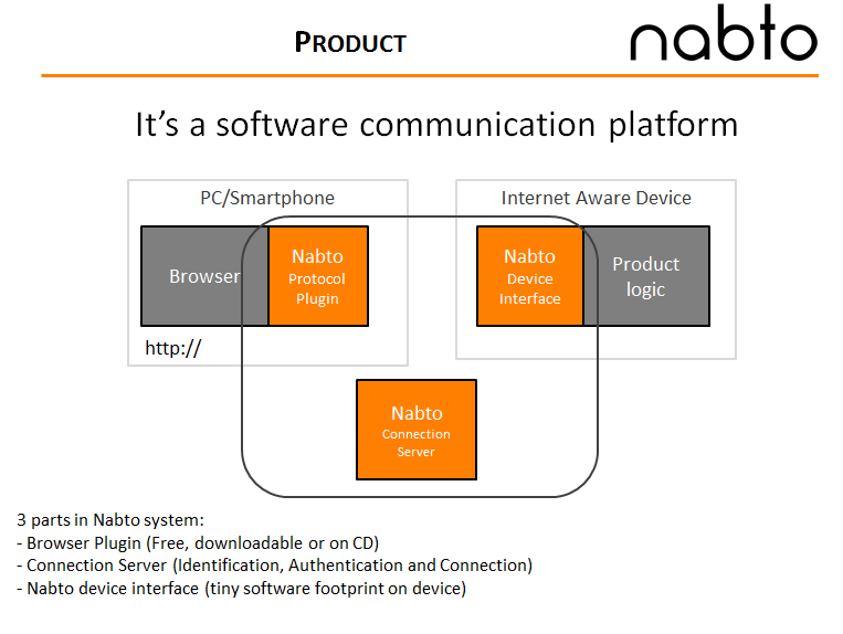 Nabto_Overview.png