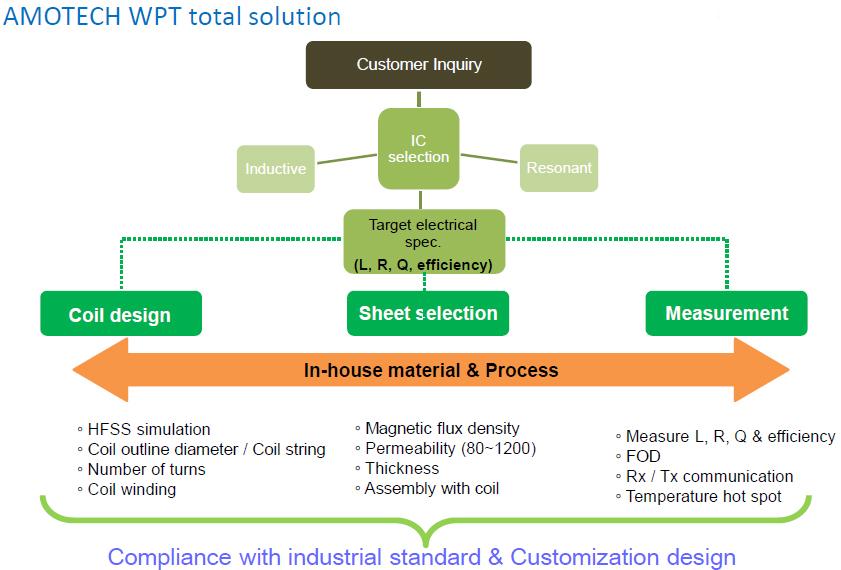 WPT Solution 1