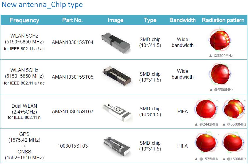 Amotech Chip Antenna 2