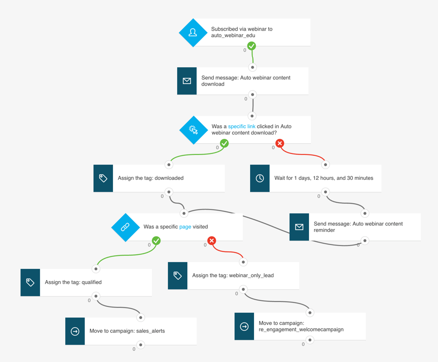 Example of a Getresponse marketing automation workflow