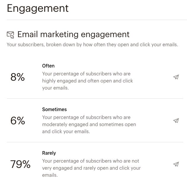 Engagement stats in Mailchimp