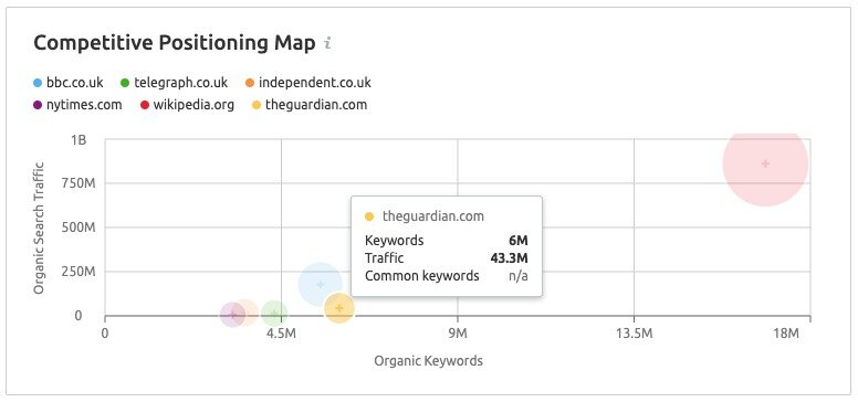 SEMrush's 'Competitive Positioning Map' feature