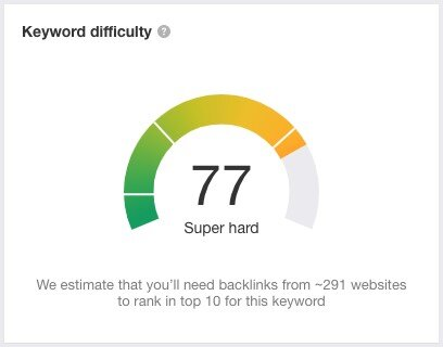 keyword difficulty score ahrefs