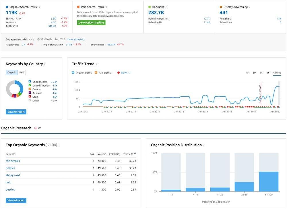 SEMrush nhấn mạnh lớn vào trực quan hóa dữ liệu.