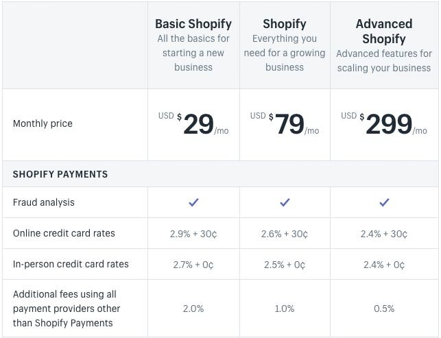 US Shopify pricing (correct at time of writing in 2020)
