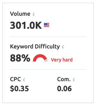 semrush keyword difficulty score