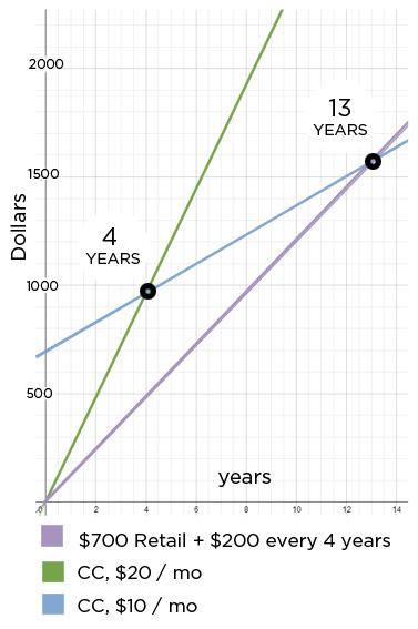 CC_chart.jpg