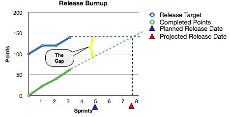 Burndown Gap Highlighted