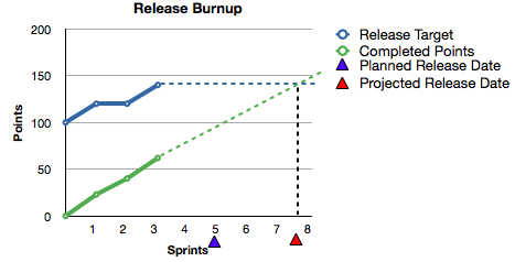 Burndown with Projections