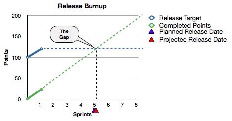 Release Plan Sprint 1
