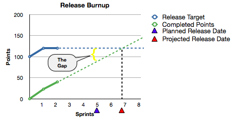 Release Plan Sprint 2