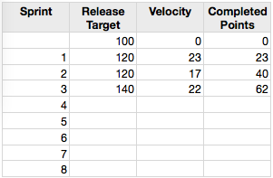 Release Tracking Data