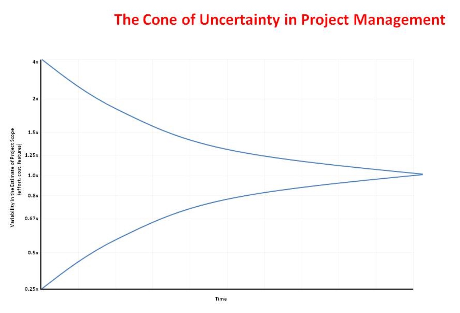cone_of_uncertainty.jpeg