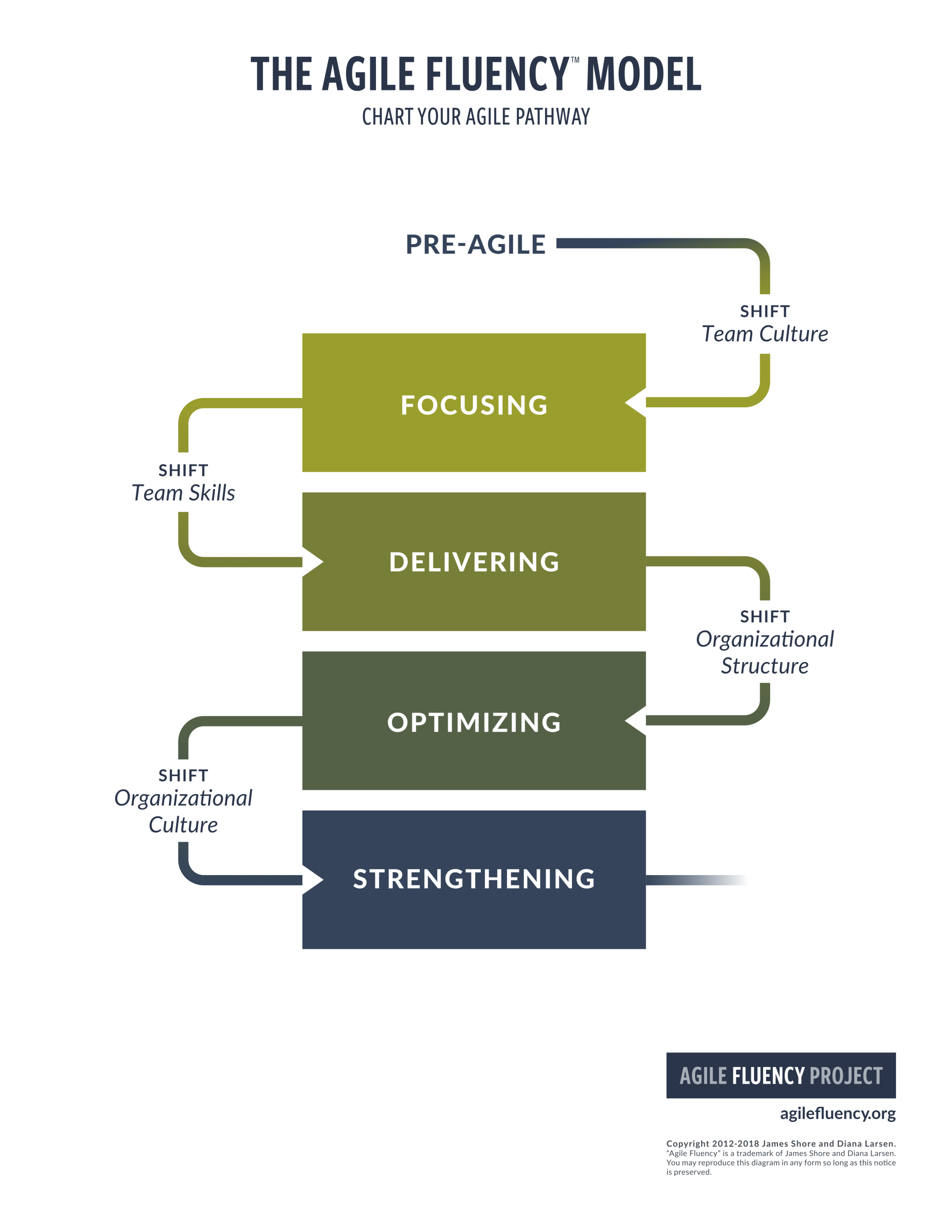 agile-fluency-model-v2-simple-portrait-page.png