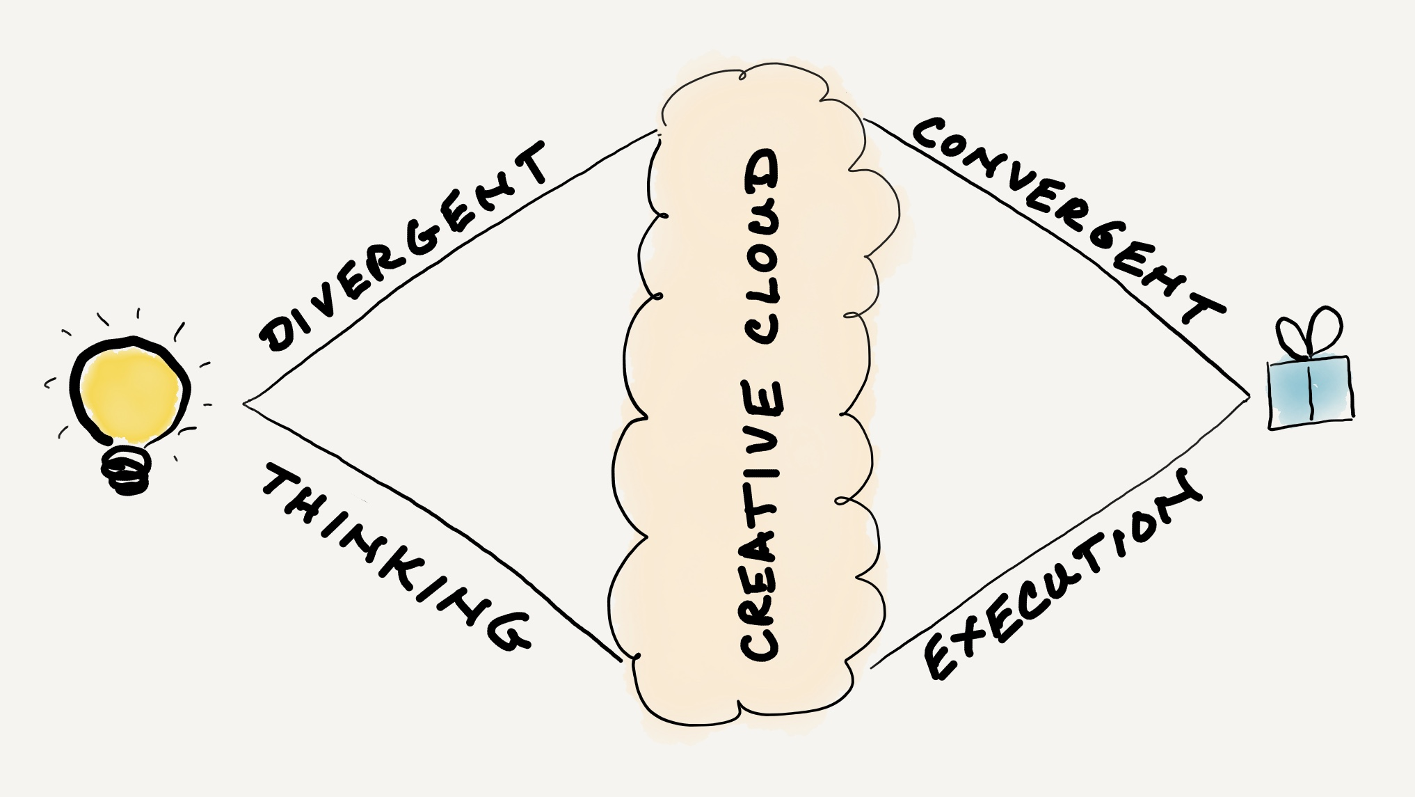divergentConvergentCreativeCloud.jpg