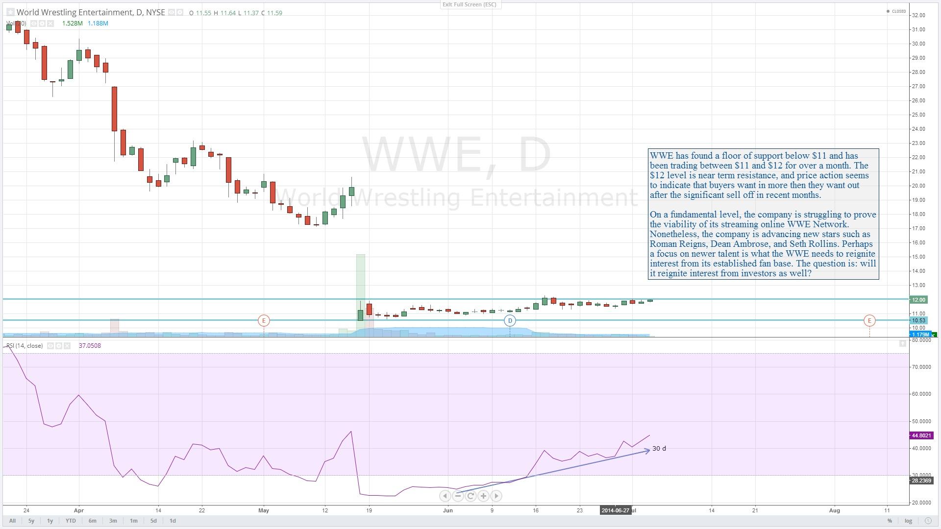 $WWE : World Wrestling Entertainment Inc.