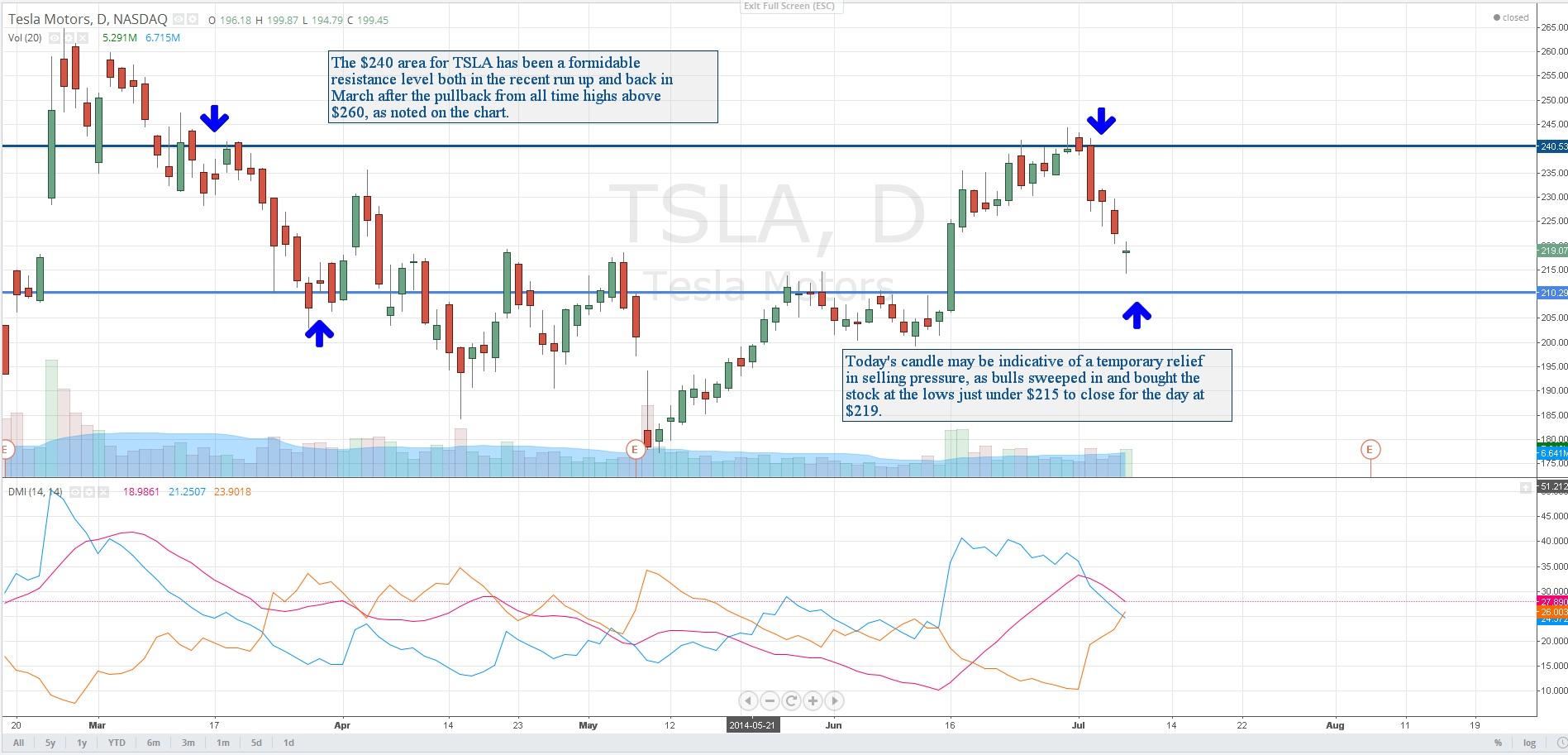 $TSLA : Tesla Motors Inc.