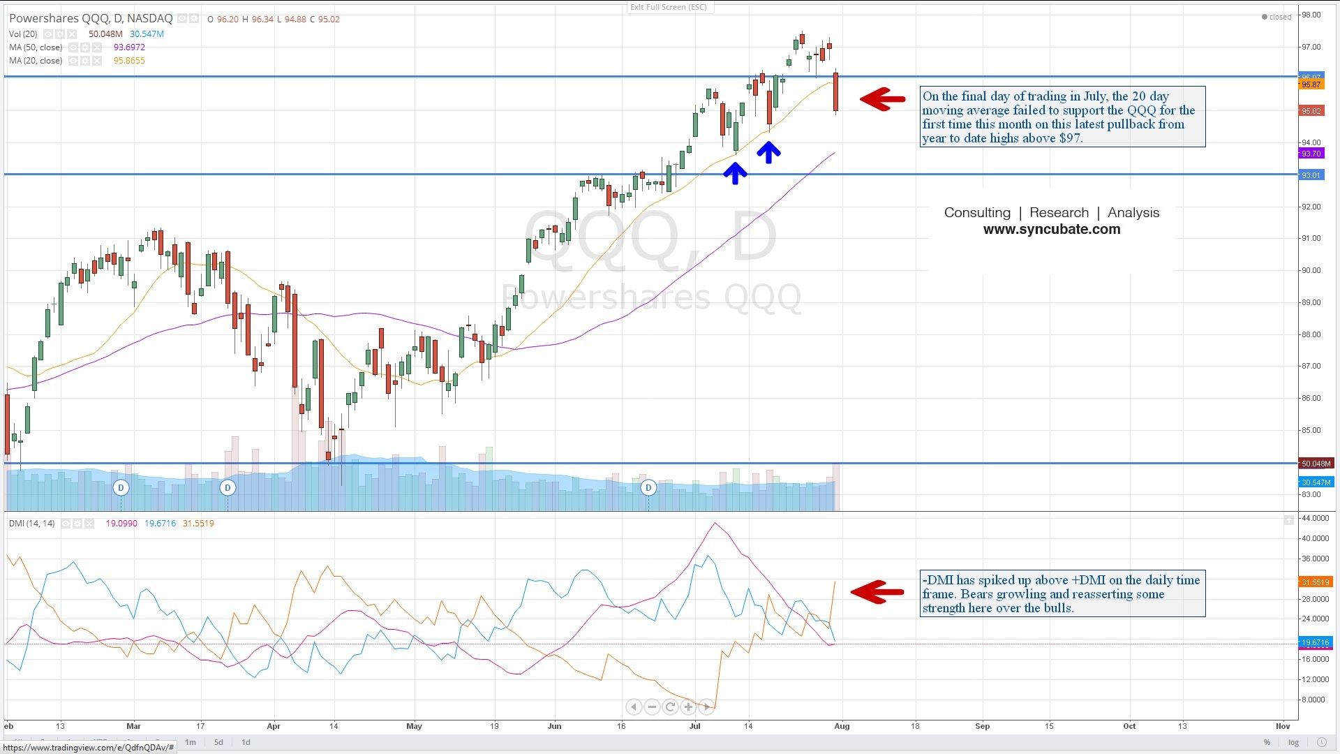 $QQQ: PowerShares Nasdaq