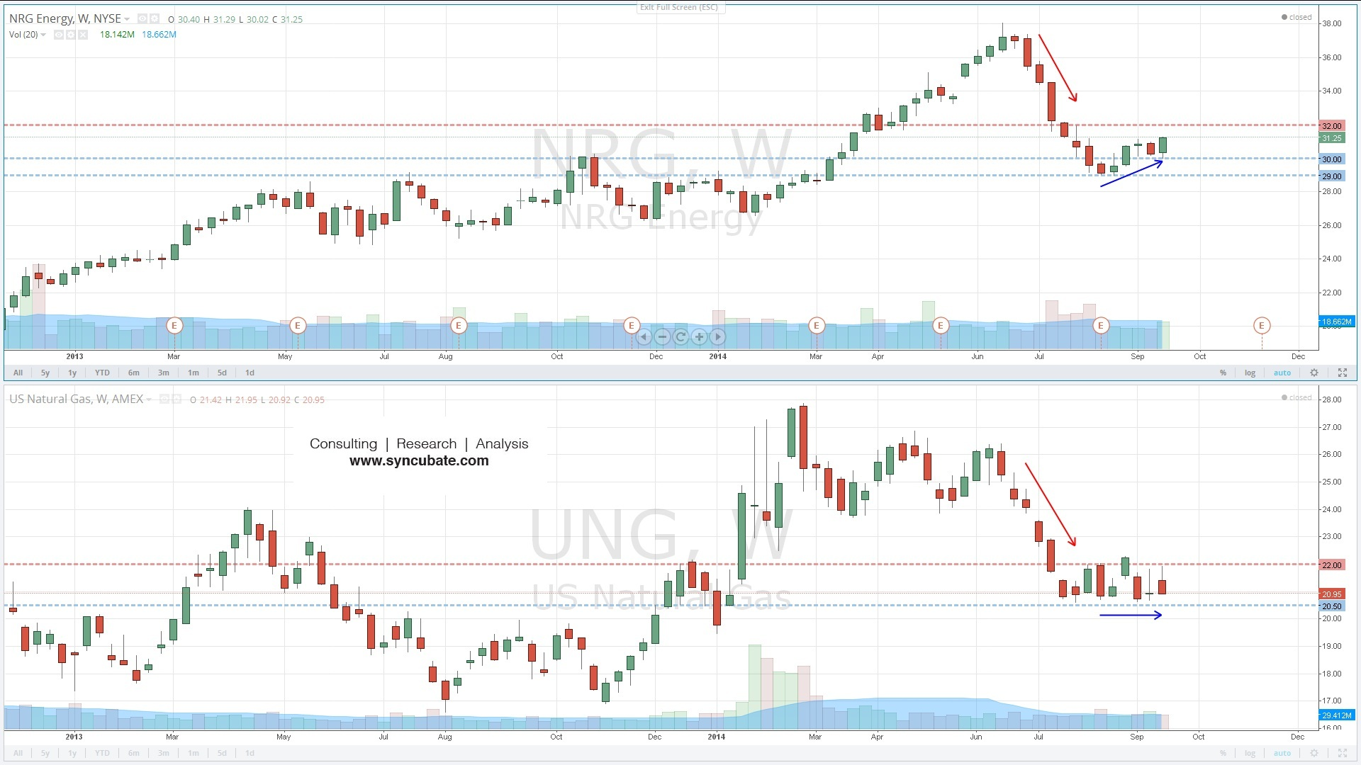 $NRG : NRG Energy Inc. ; $UNG : United States Natural Gas Fund LP