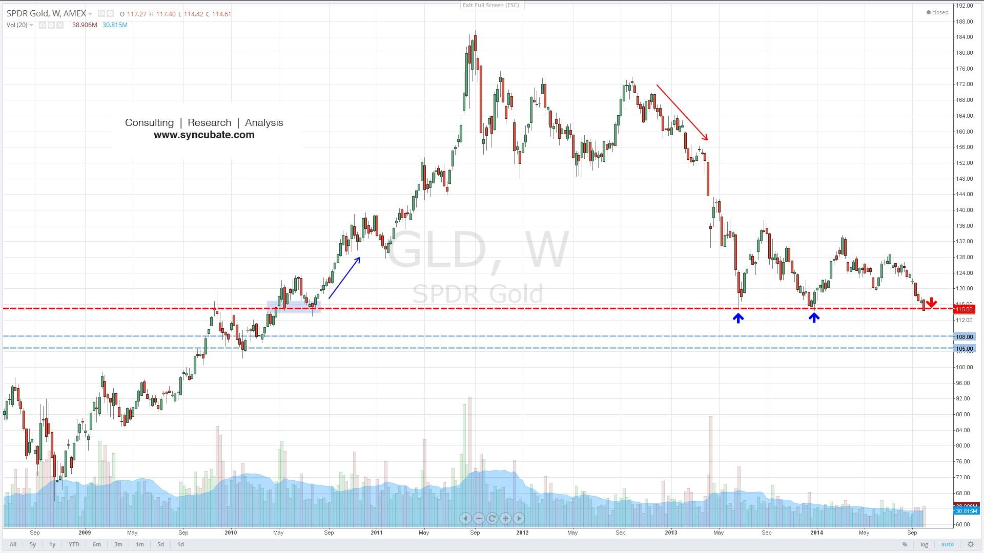 $GLD : SPDR Gold Trust ETF