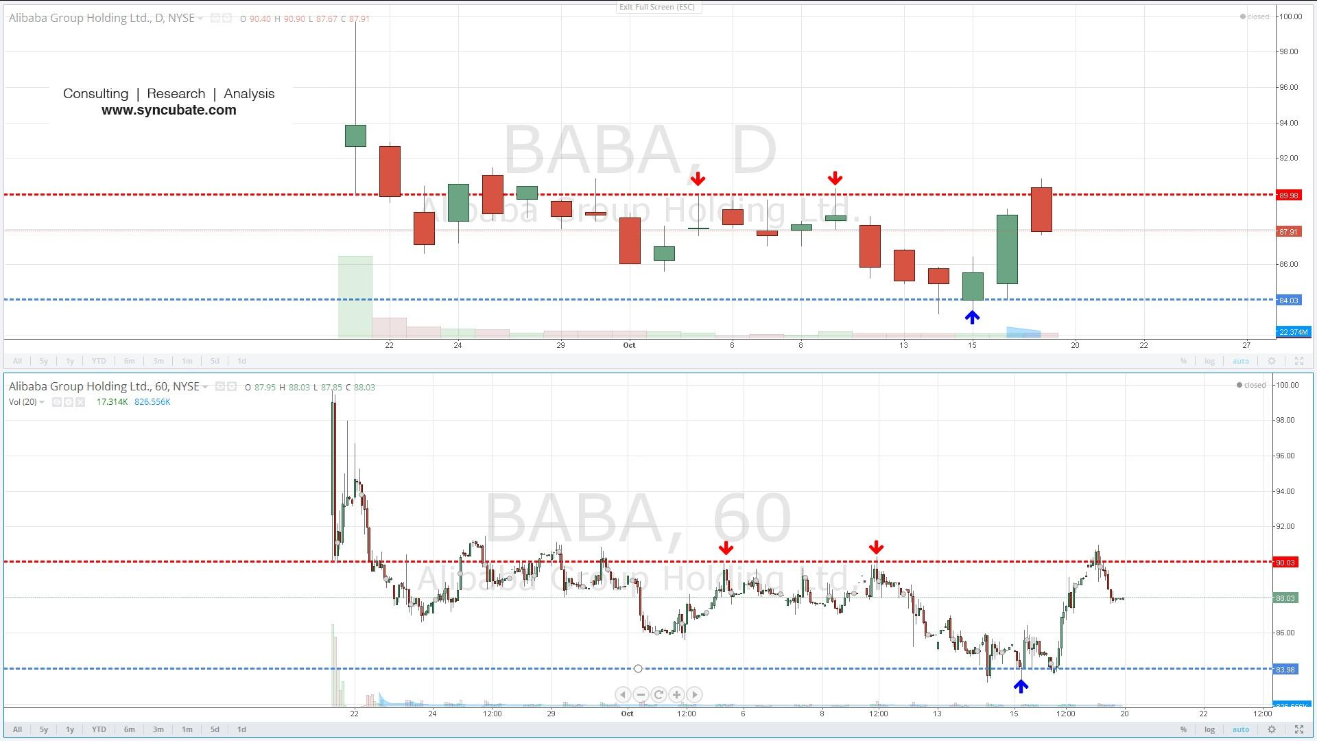 $BABA : Alibaba Group Holding Ltd.