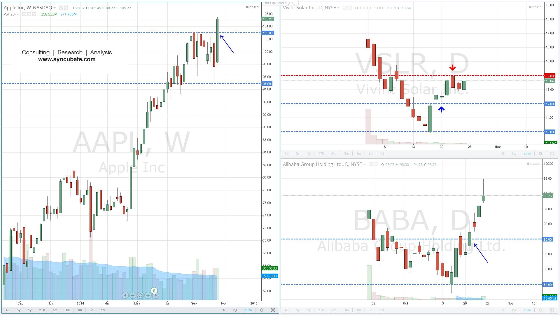 $AAPL : Apple Inc. ; $VSLR :Vivint Solar Inc. ; $BABA :Alibaba Group Holding Ltd.