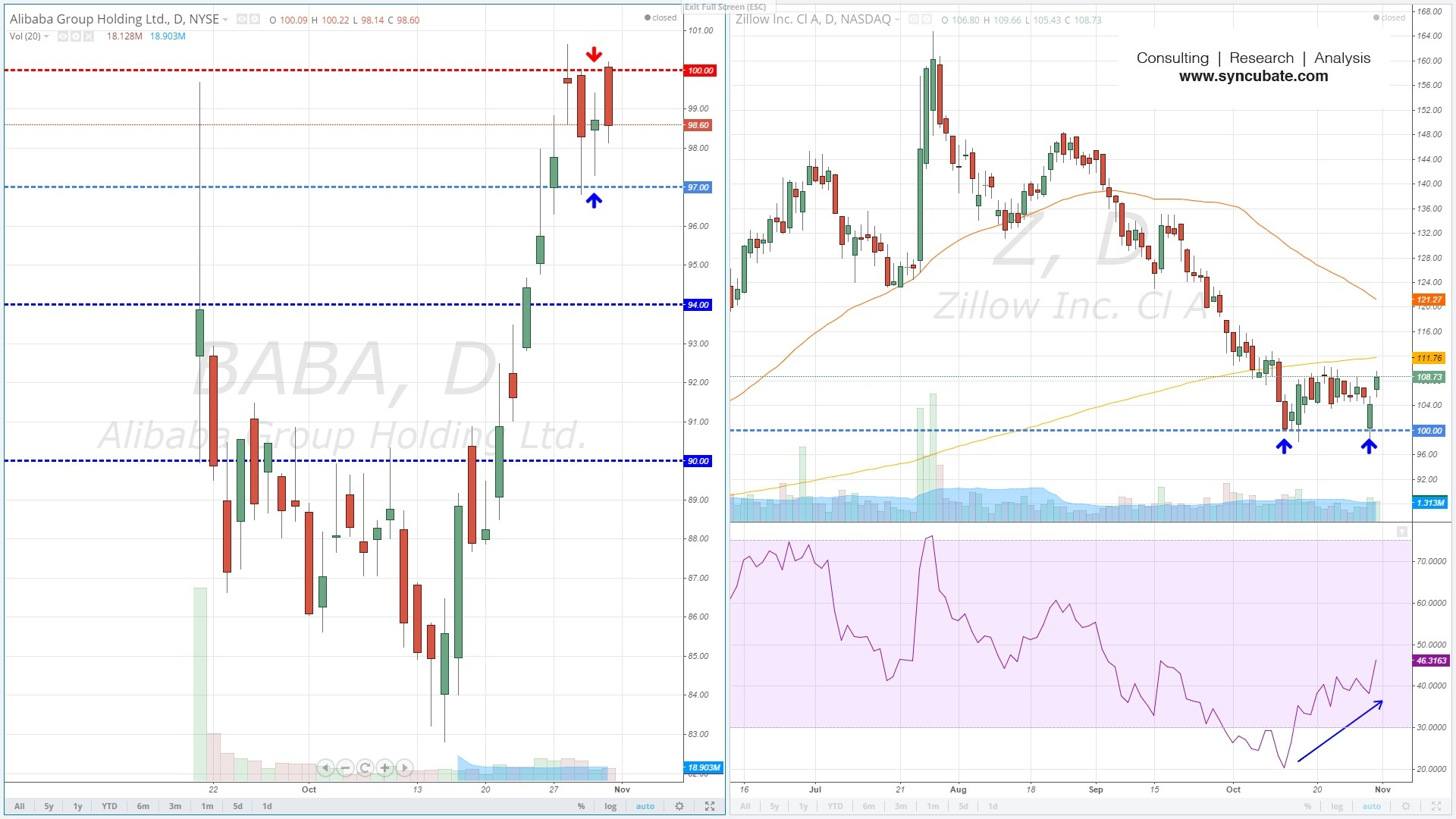 $BABA : Alibaba Group Holding Ltd. ; $Z : Zillow Inc.