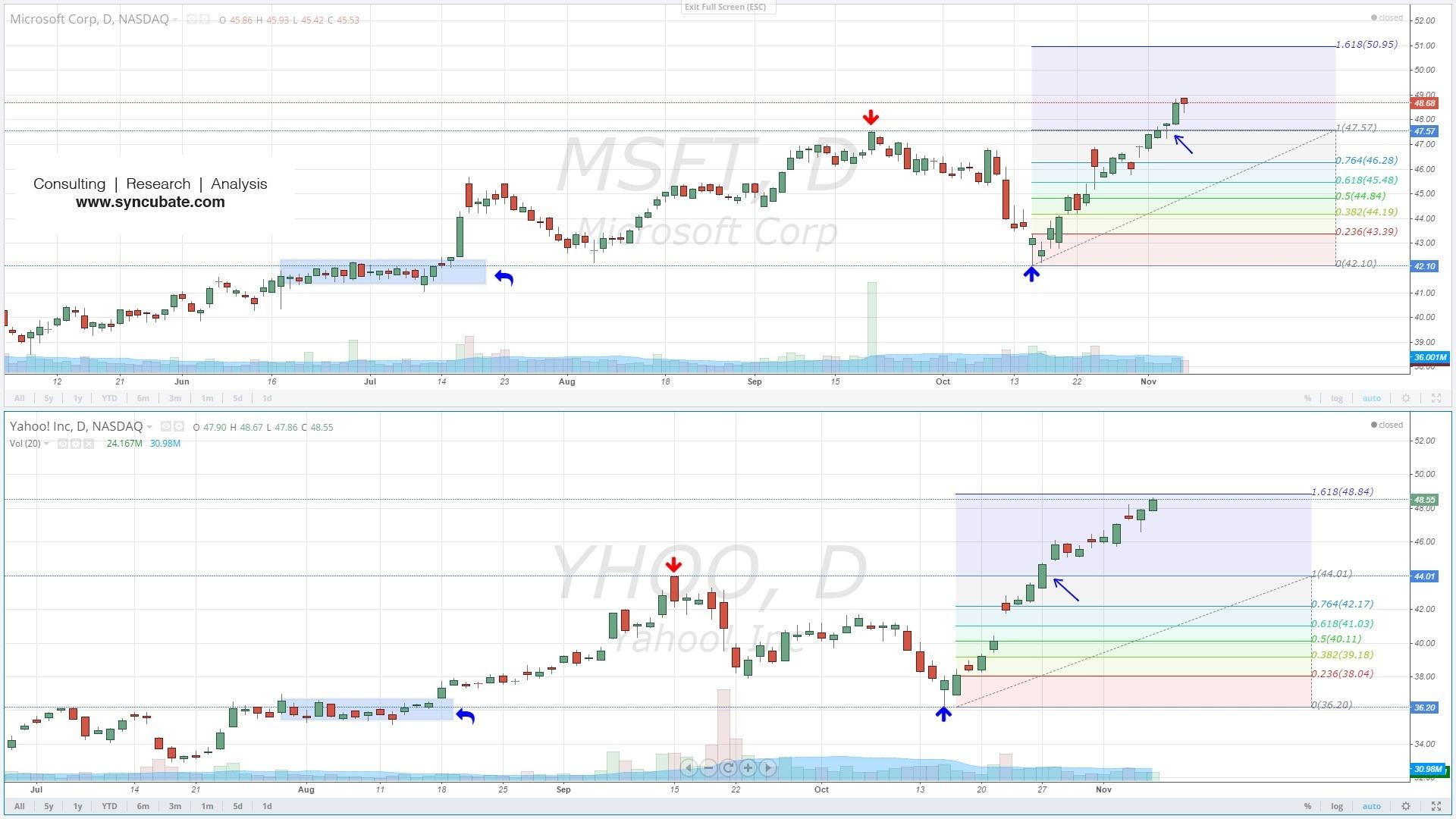 $MSFT : Microsoft Corp. ; $YHOO : Yahoo Inc.