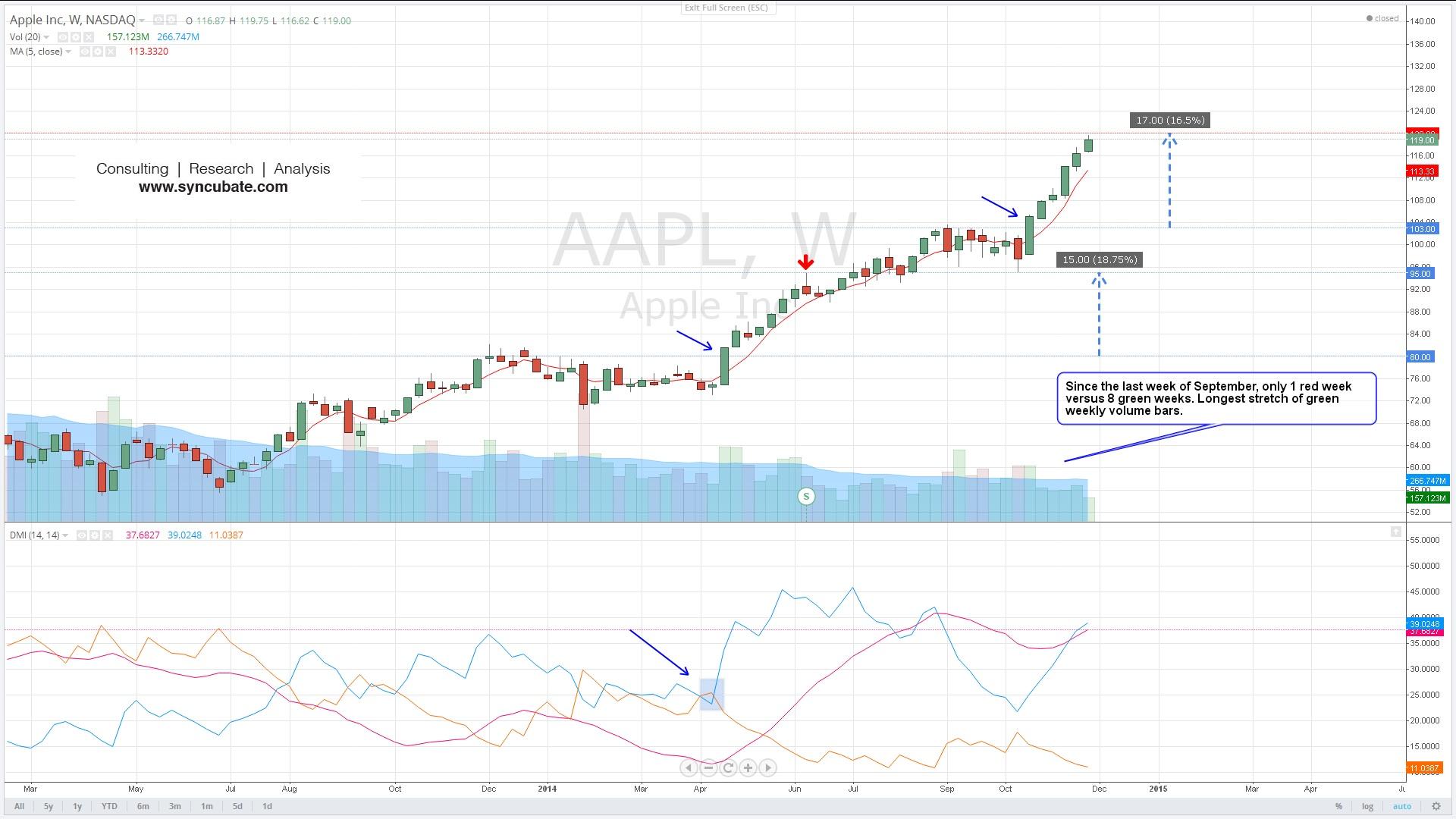 $AAPL : Apple Inc.