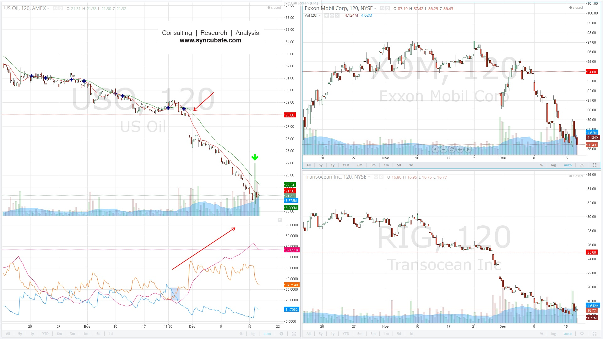 $USO : United States Oil Fund ETF; $XOM : Exxon Mobil Corp. ; $RIG : Transocean Ltd.