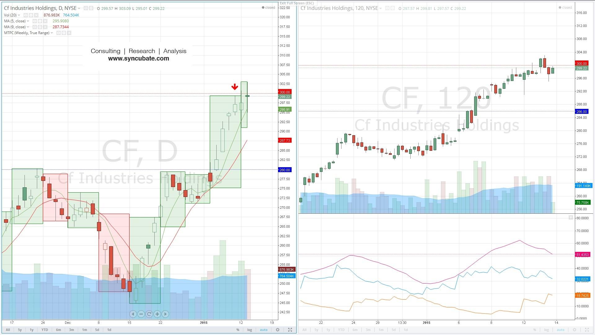 $CF : CF Industries Holdings, Inc.