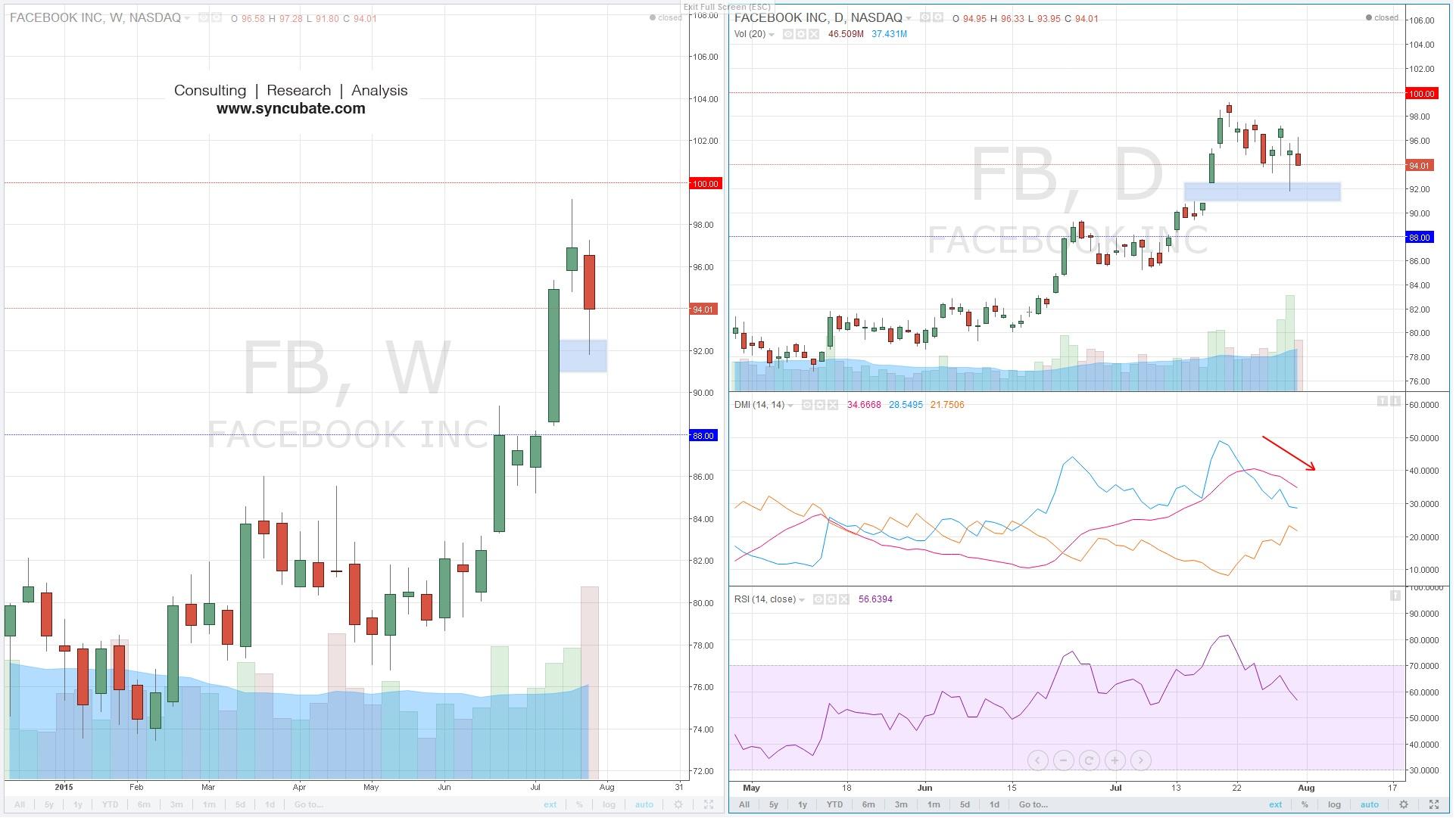 $FB : Facebook Inc.