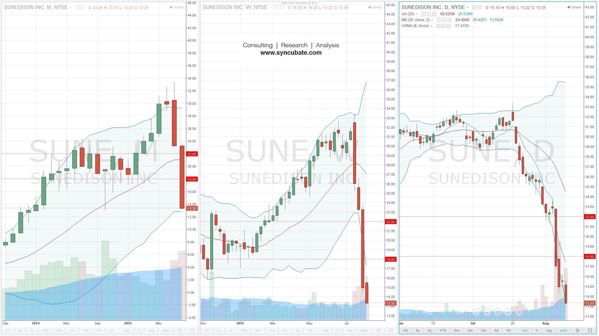 $SUNE : Sunedison Inc.