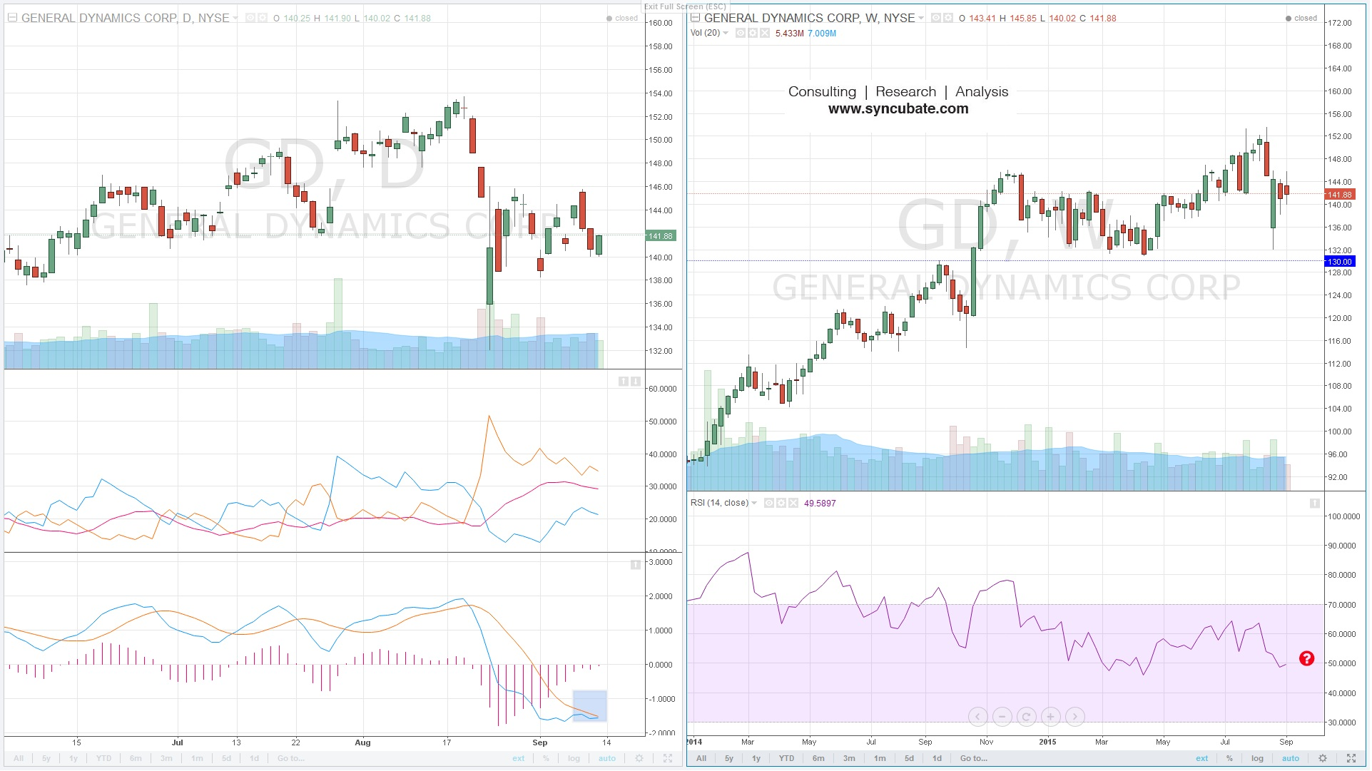 $GD : General Dynamics Corporation