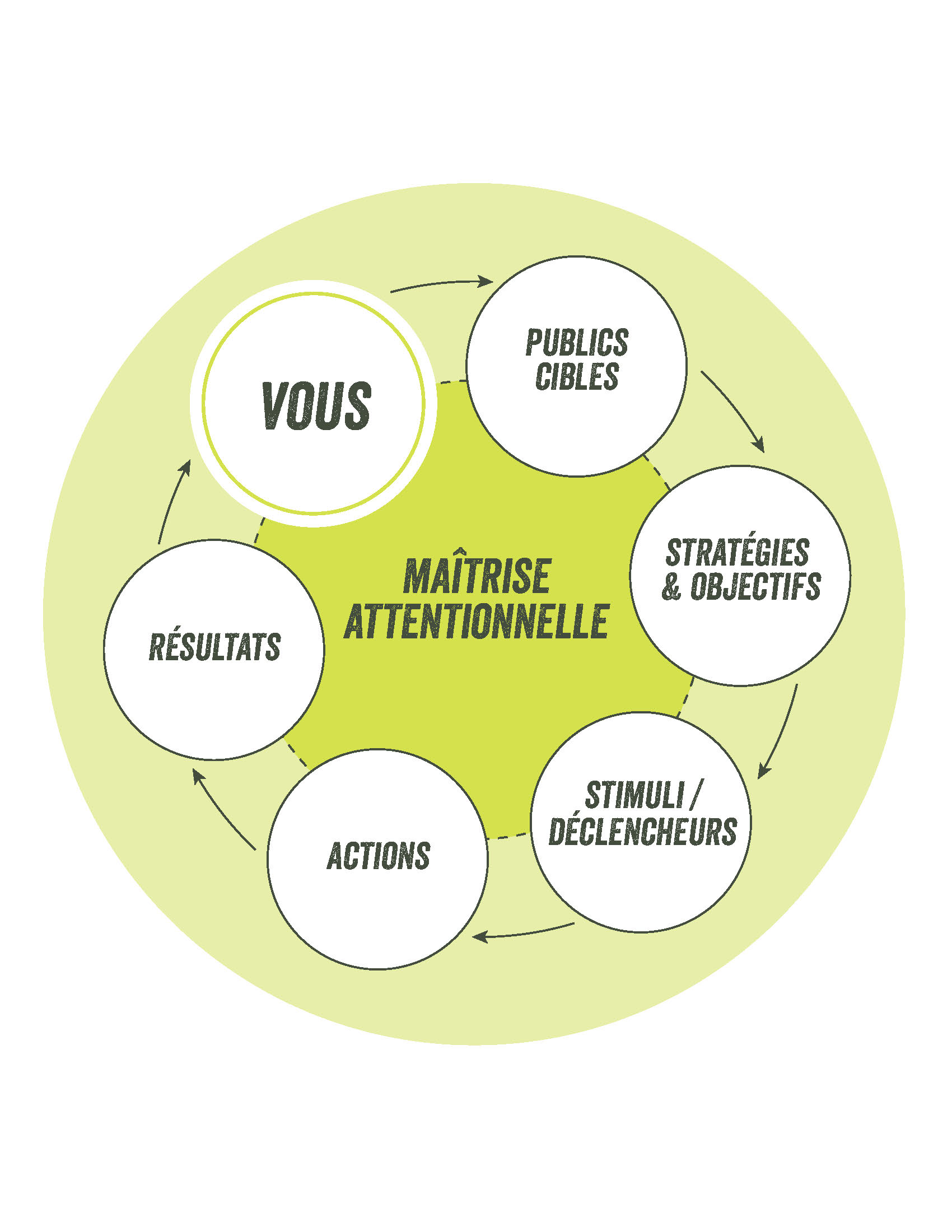 Cycle de la maîtrise attentionnelle développé par les stratèges d'ATTENTION design+