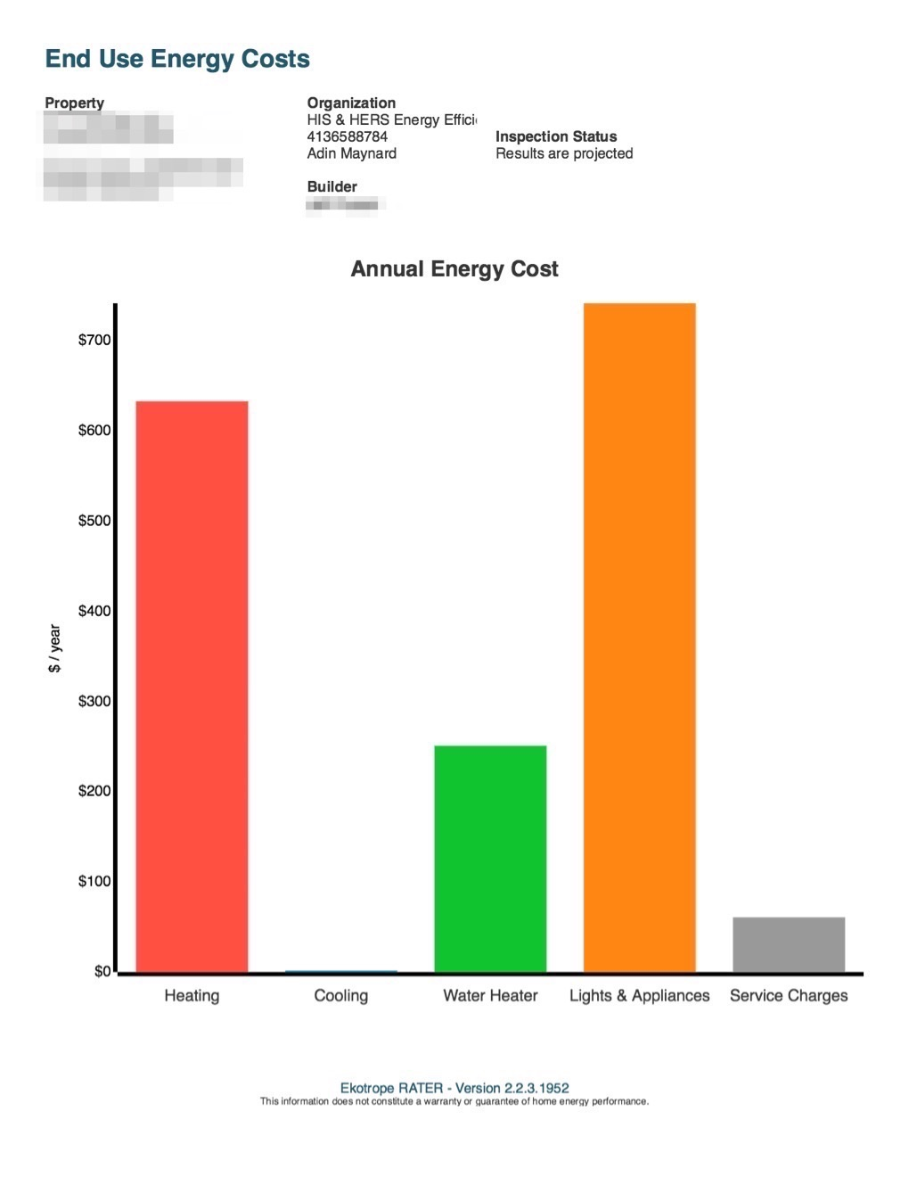 Annual Energy Costs