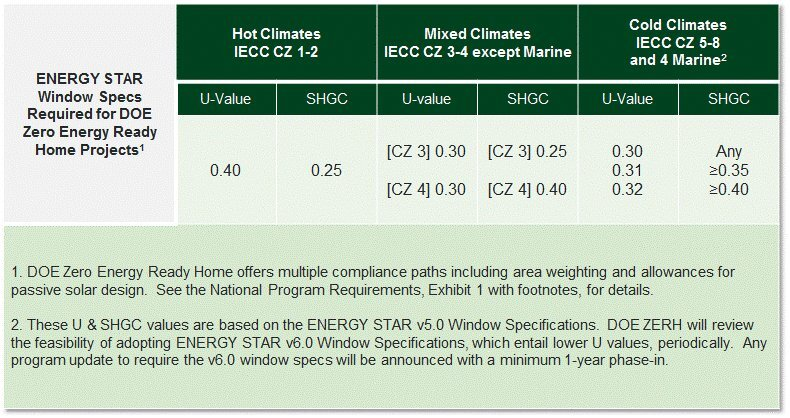 ENERGY STAR Window Specs Required for Zero Energy Ready Home Projects. Massachusetts is in climate zone 5 ( energy.gov ).