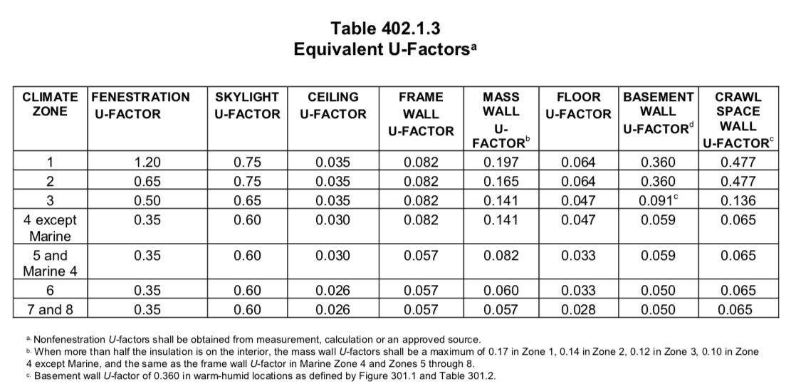This table specifies the U-Factor requirements by climate zone. Massachusetts is in climate zone 5 ( U.S. Department of Energy ).