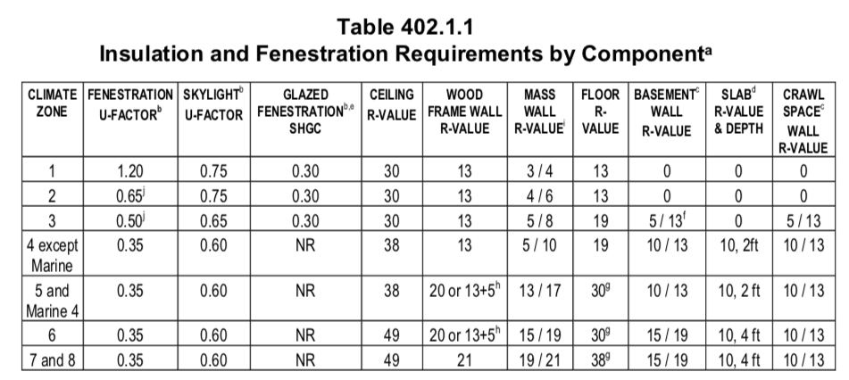 Table 1. Specifies the insulation and fenestration requirements by climate zone according to the 2009 International Energy Conservation Code. Massachusetts is in climate zone 5. ( U.S. Department of Energy ).