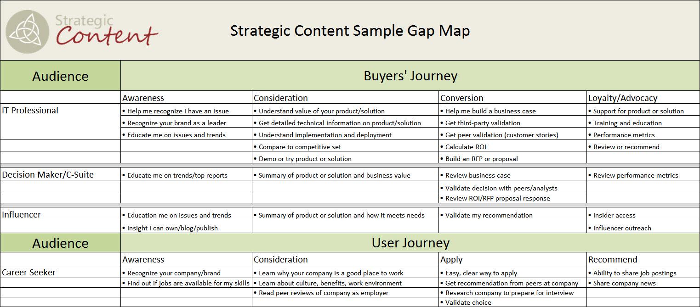 Map the Gap — Strategic Content