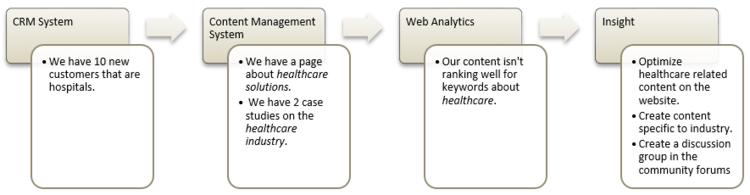 The Case for Enterprise Taxonomy — Strategic Content