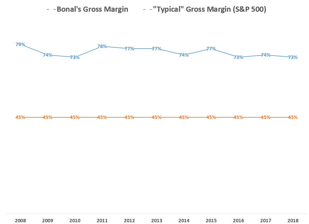 From 2008-2018, Bonal's gross margin was higher than 70% in every single year. Most public companies - and almost all public manufacturing companies - never have a single year with a gross margin over 70%.