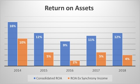 Gap's historical returns on assets have come in large part from income received from the company's credit card partner (Synchrony).