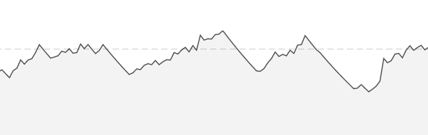 Fitness in June and July. Should be one upwards slope instead of a Alpine stage profile.