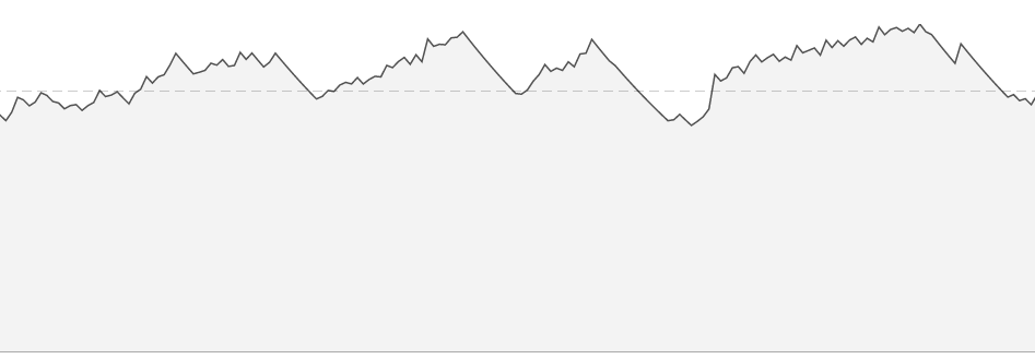 Strava fitness graph from April to August. Lots of ups and downs.